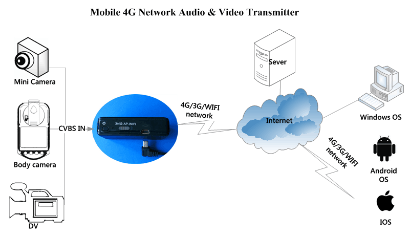 3G/4G Video Transmitter A-WT04